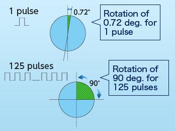 mechanism of stepping motor